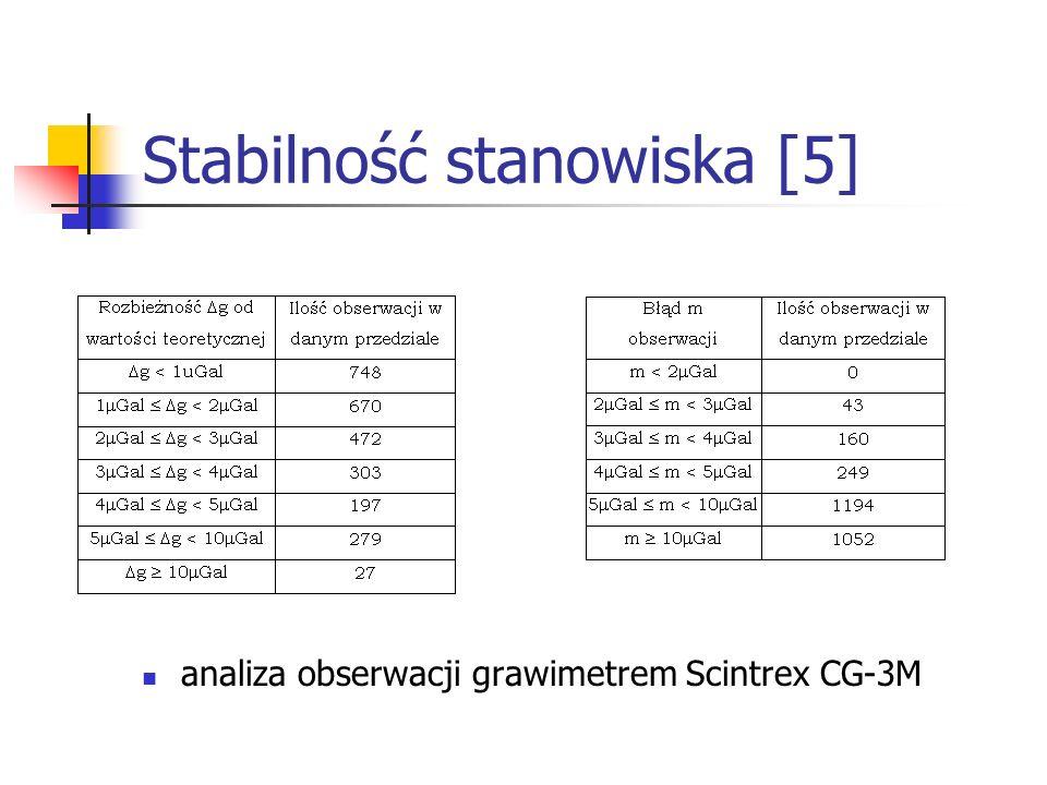 Stabilność stanowiska [5]